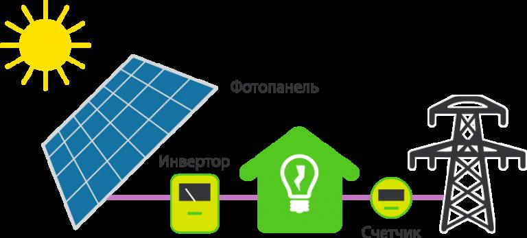 https://leader-nrg.com.ua/wp-content/uploads/2019/07/electrostanciya_solar-768x347.png